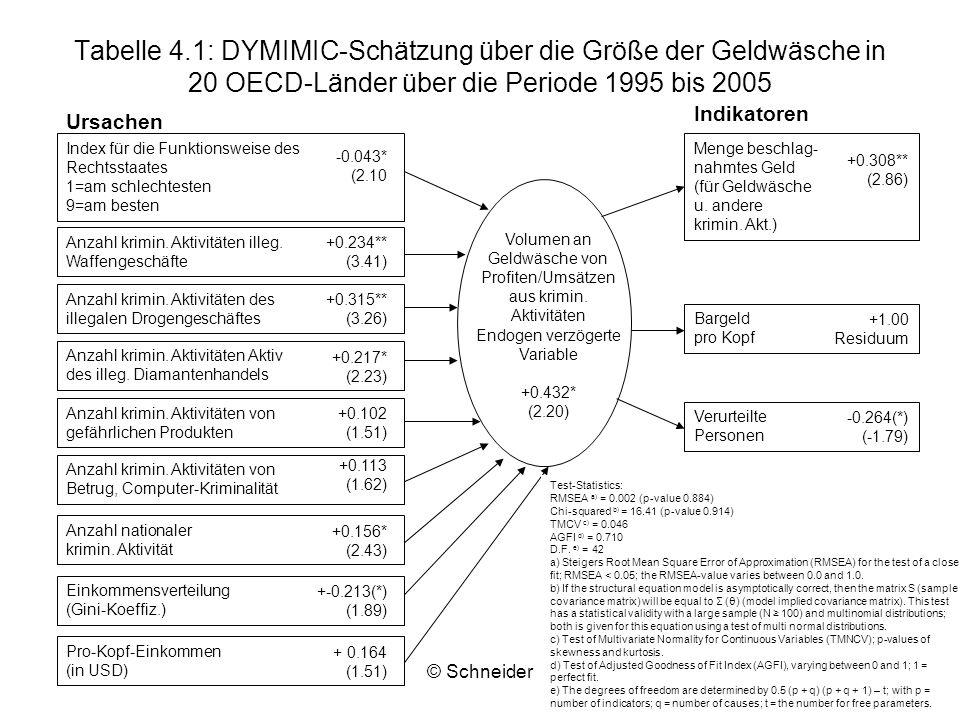 Tabelle 4.1: DYMIMIC-Schätzung über die Größe der Geldwäsche in 20 OECD-Länder über die Periode 1995 bis 2005