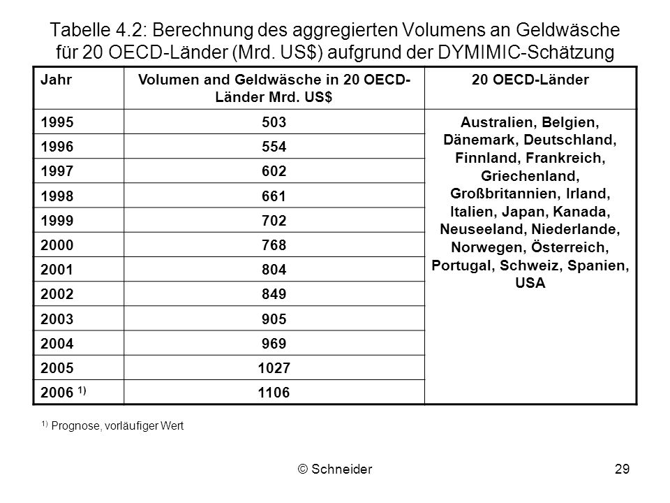 Volumen and Geldwäsche in 20 OECD-Länder Mrd. US$