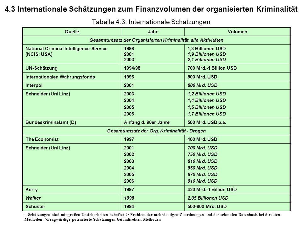 Tabelle 4.3: Internationale Schätzungen
