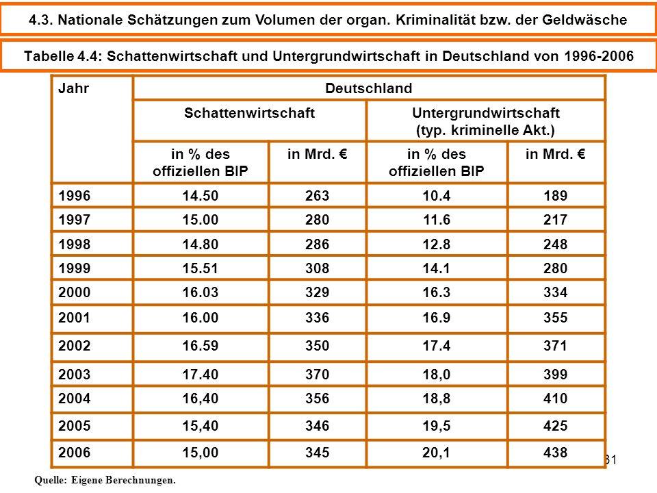 Untergrundwirtschaft (typ. kriminelle Akt.) in % des offiziellen BIP