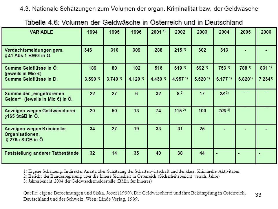 Tabelle 4.6: Volumen der Geldwäsche in Österreich und in Deutschland