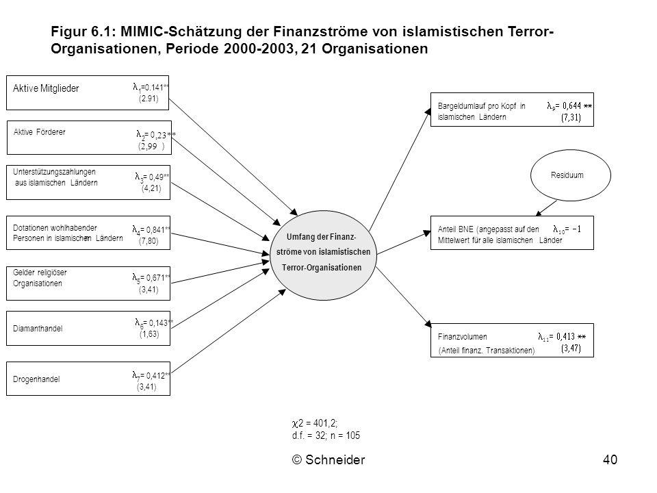 Figur 6.1: MIMIC-Schätzung der Finanzströme von islamistischen Terror-Organisationen, Periode 2000-2003, 21 Organisationen