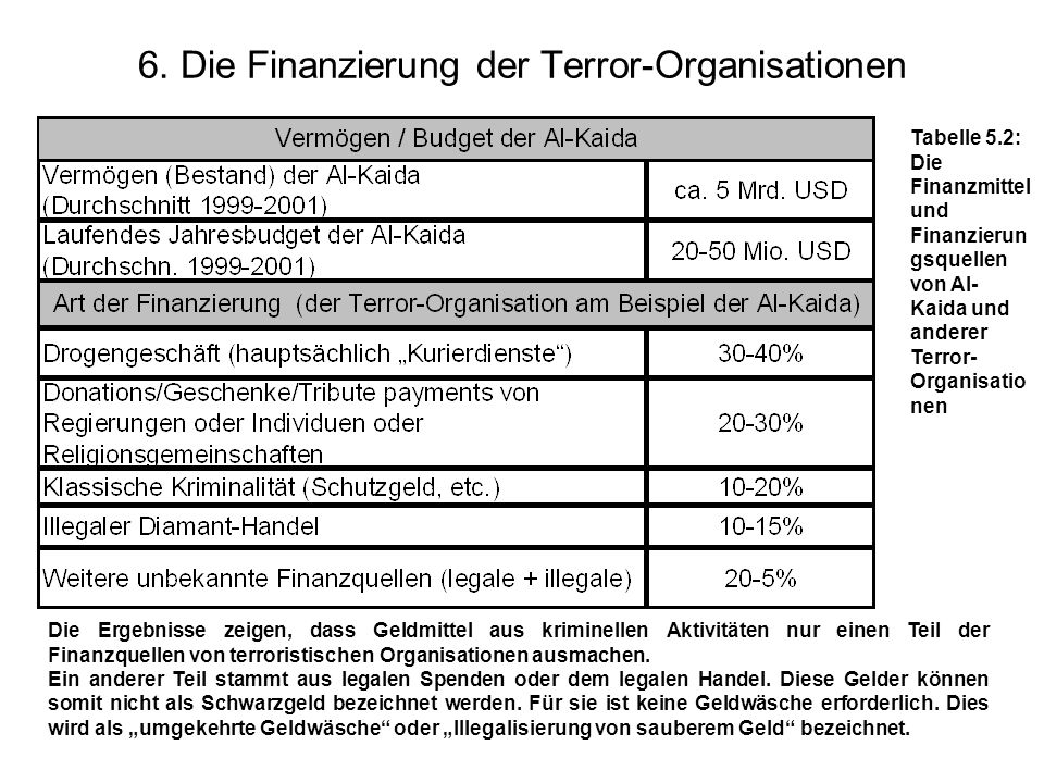 6. Die Finanzierung der Terror-Organisationen