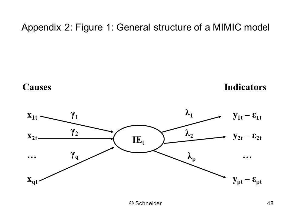 Appendix 2: Figure 1: General structure of a MIMIC model