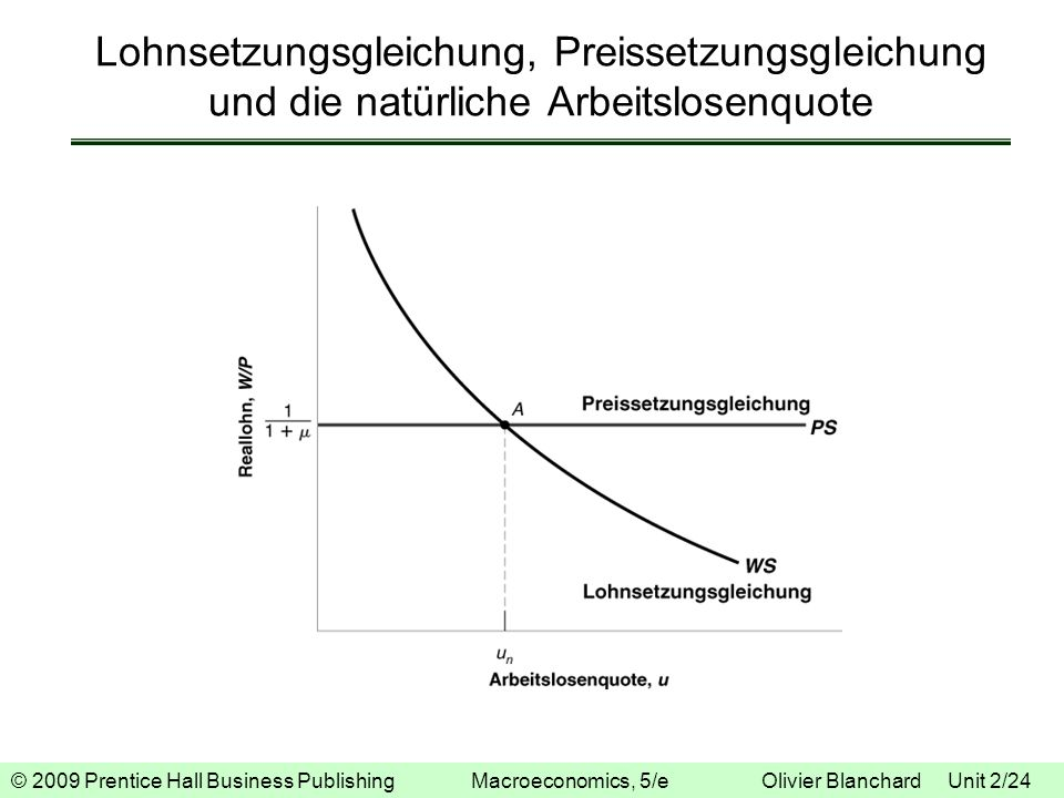Lohnsetzungsgleichung, Preissetzungsgleichung und die natürliche Arbeitslosenquote
