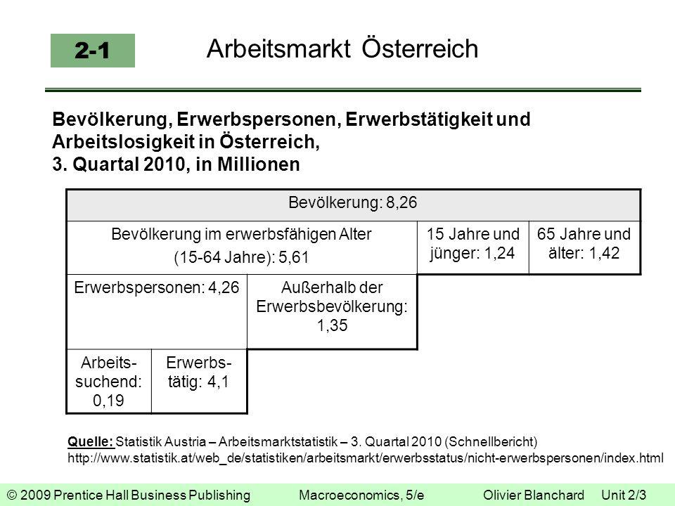 Arbeitsmarkt Österreich