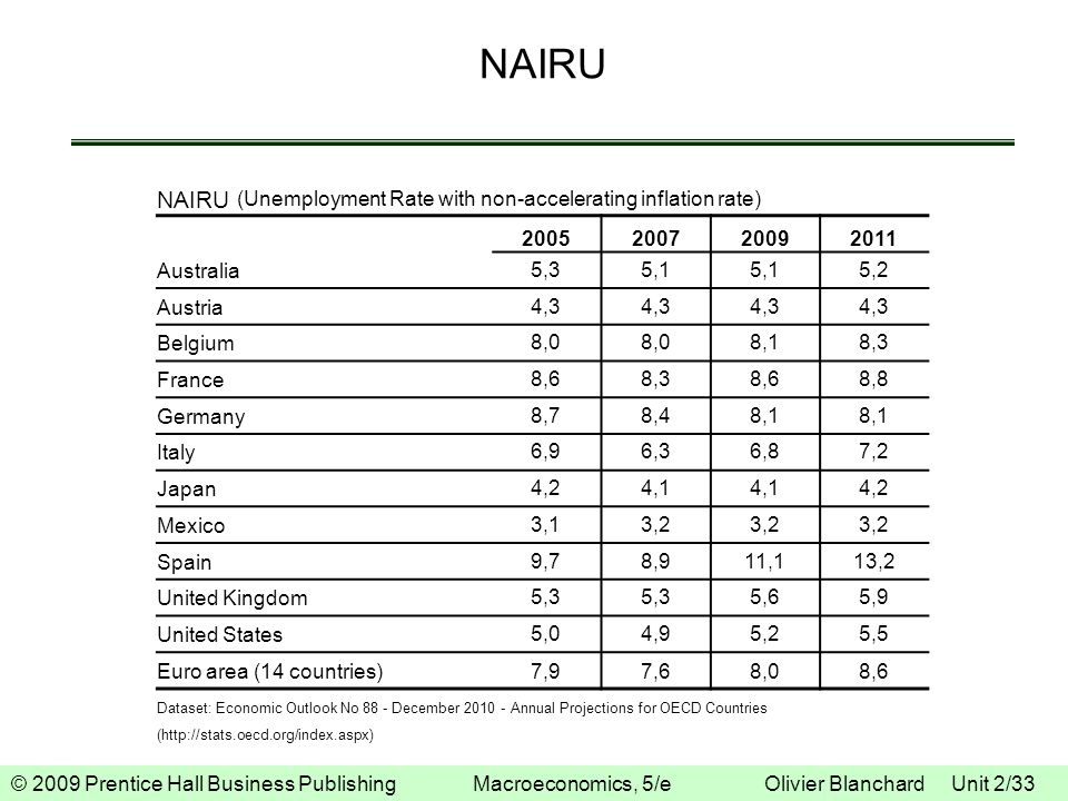 NAIRU NAIRU (Unemployment Rate with non-accelerating inflation rate)