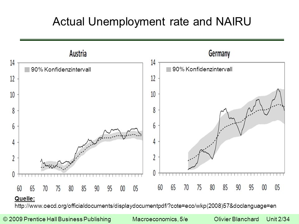 Actual Unemployment rate and NAIRU