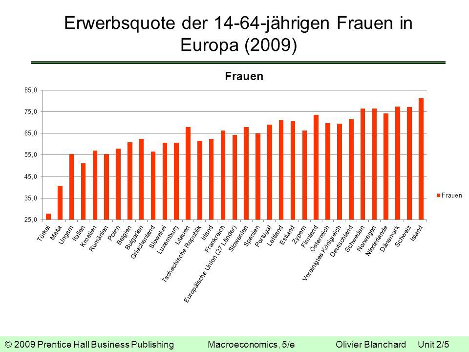 Erwerbsquote der 14-64-jährigen Frauen in Europa (2009)