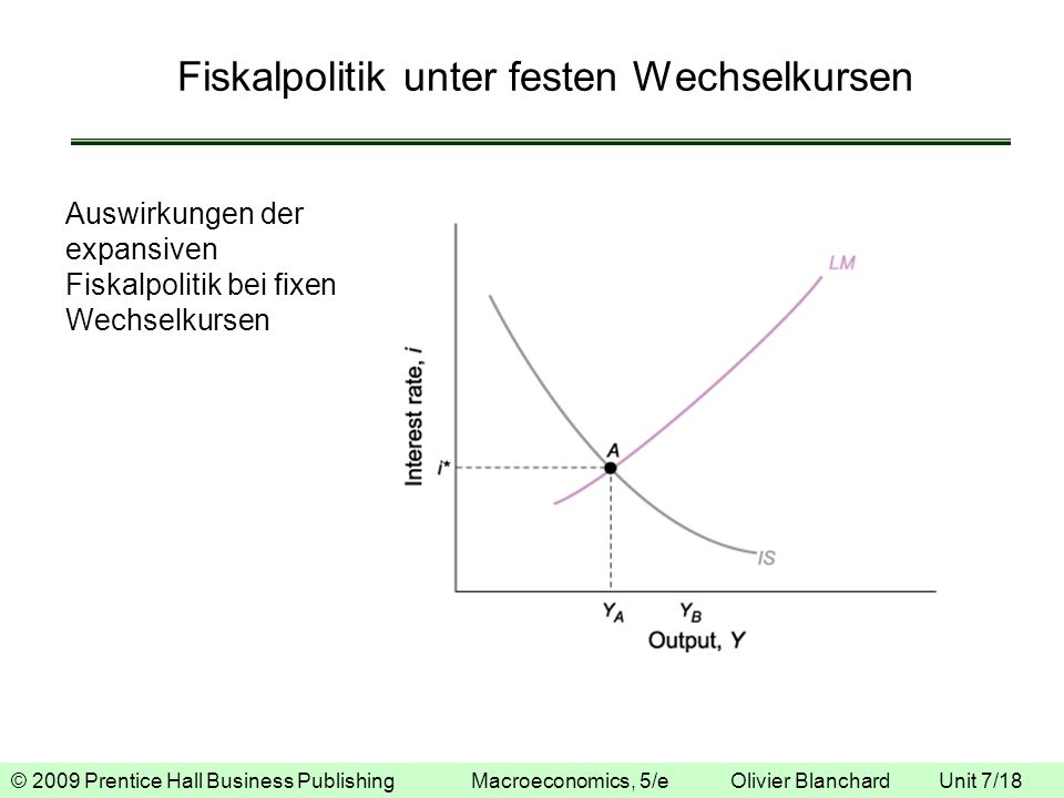 Fiskalpolitik unter festen Wechselkursen