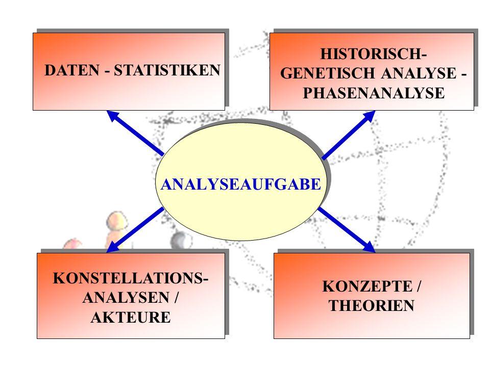 ANALYSEAUFGABE HISTORISCH-GENETISCH ANALYSE - PHASENANALYSE