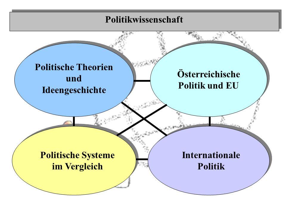Politische Theorien und Ideengeschichte Österreichische Politik und EU