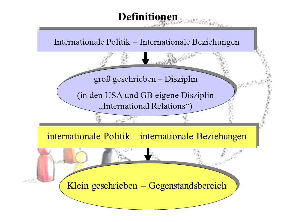 Definitionen internationale Politik – internationale Beziehungen