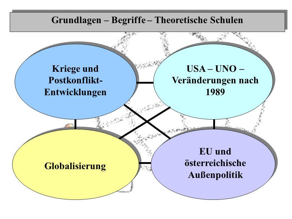 Grundlagen – Begriffe – Theoretische Schulen