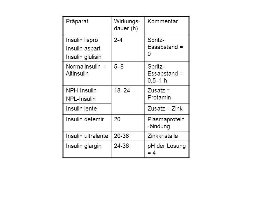 Normalinsulin = Altinsulin 5–8 Spritz-Essabstand = 0,5–1 h
