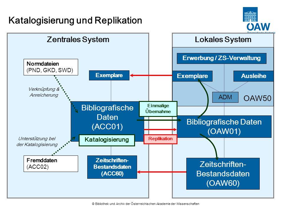 Erwerbung / ZS-Verwaltung Zeitschriften-Bestandsdaten