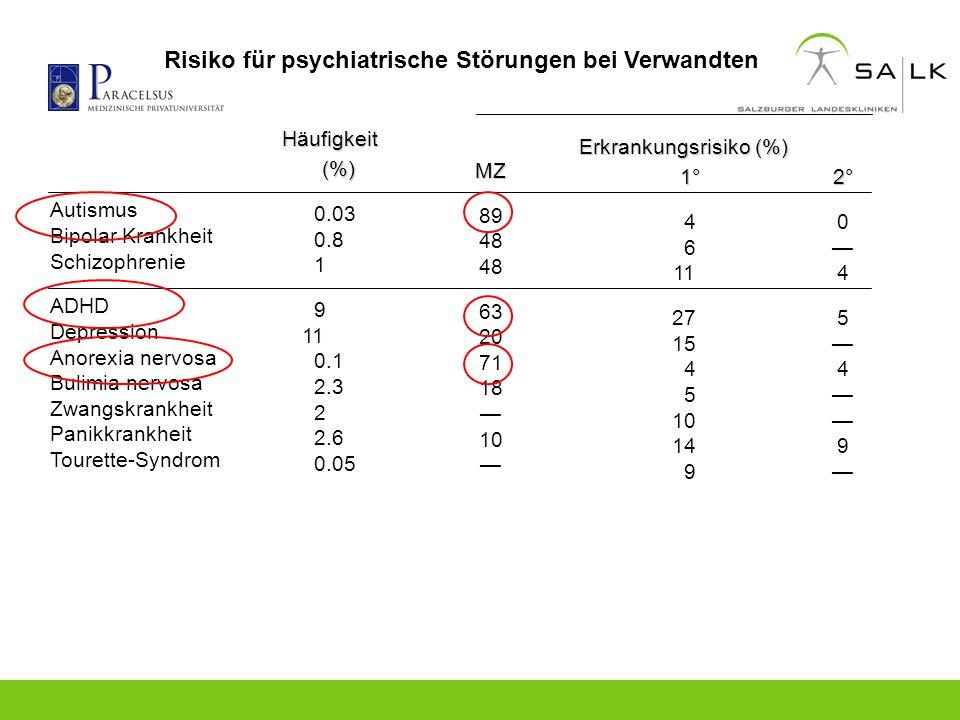 Risiko für psychiatrische Störungen bei Verwandten