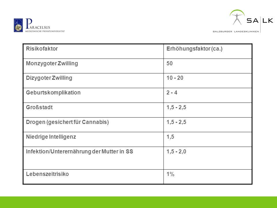 Risikofaktor Erhöhungsfaktor (ca.) Monzygoter Zwilling. 50. Dizygoter Zwilling. 10 - 20. Geburtskomplikation.