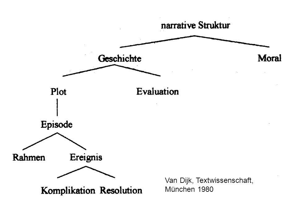 Van Dijk, Textwissenschaft,
