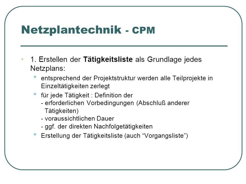 Netzplantechnik - CPM 1. Erstellen der Tätigkeitsliste als Grundlage jedes Netzplans: