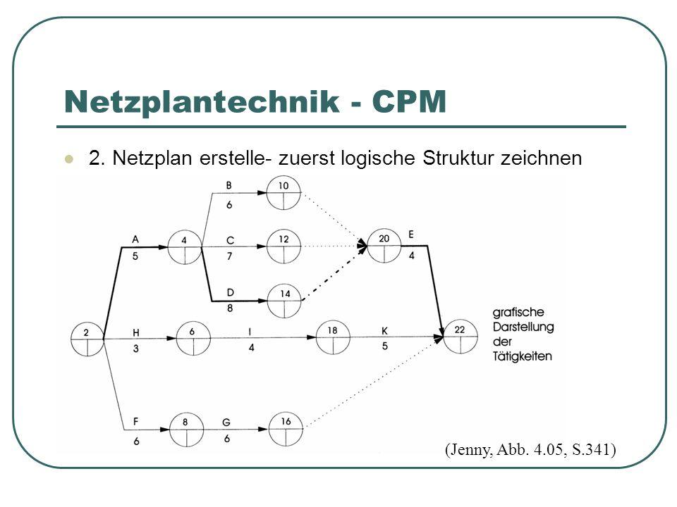 Netzplantechnik - CPM 2. Netzplan erstelle- zuerst logische Struktur zeichnen.