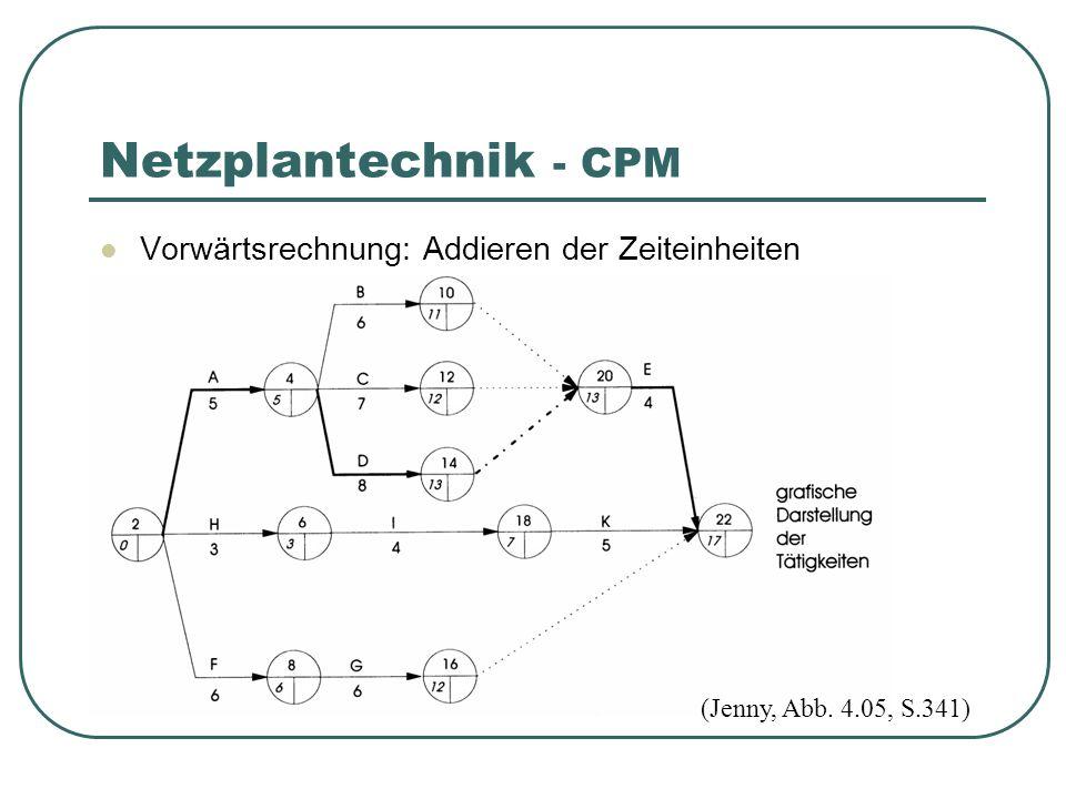 Netzplantechnik - CPM Vorwärtsrechnung: Addieren der Zeiteinheiten