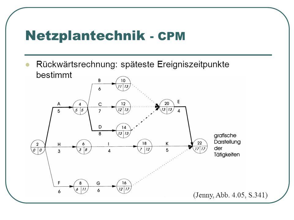 Netzplantechnik - CPM Rückwärtsrechnung: späteste Ereigniszeitpunkte bestimmt.