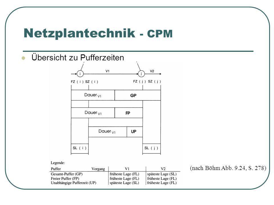 Netzplantechnik - CPM Übersicht zu Pufferzeiten