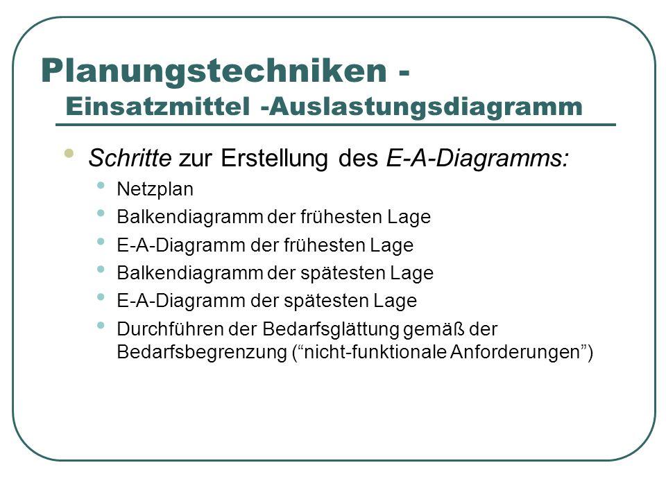 Planungstechniken - Einsatzmittel -Auslastungsdiagramm