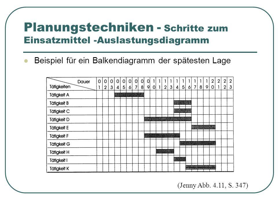 Planungstechniken - Schritte zum Einsatzmittel -Auslastungsdiagramm