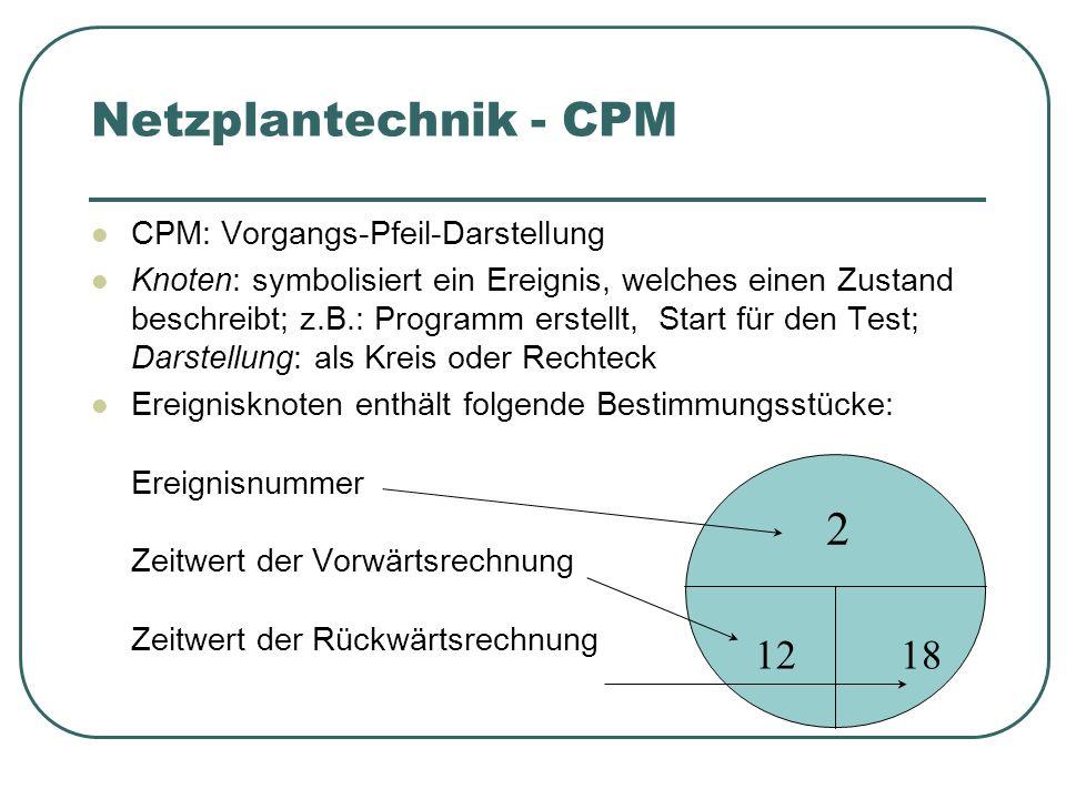 Netzplantechnik - CPM 2 12 18 CPM: Vorgangs-Pfeil-Darstellung