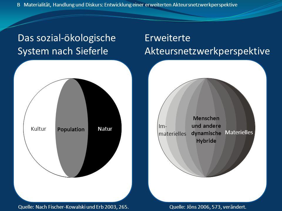 B Materialität, Handlung und Diskurs: Entwicklung einer erweiterten Akteursnetzwerkperspektive