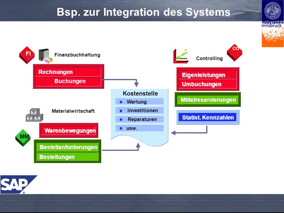 Bsp. zur Integration des Systems
