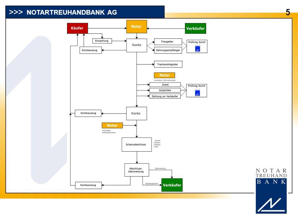 NOTARTREUHANDBANK AG 5