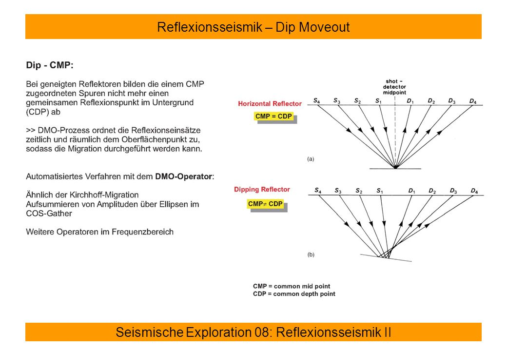 Reflexionsseismik – Dip Moveout