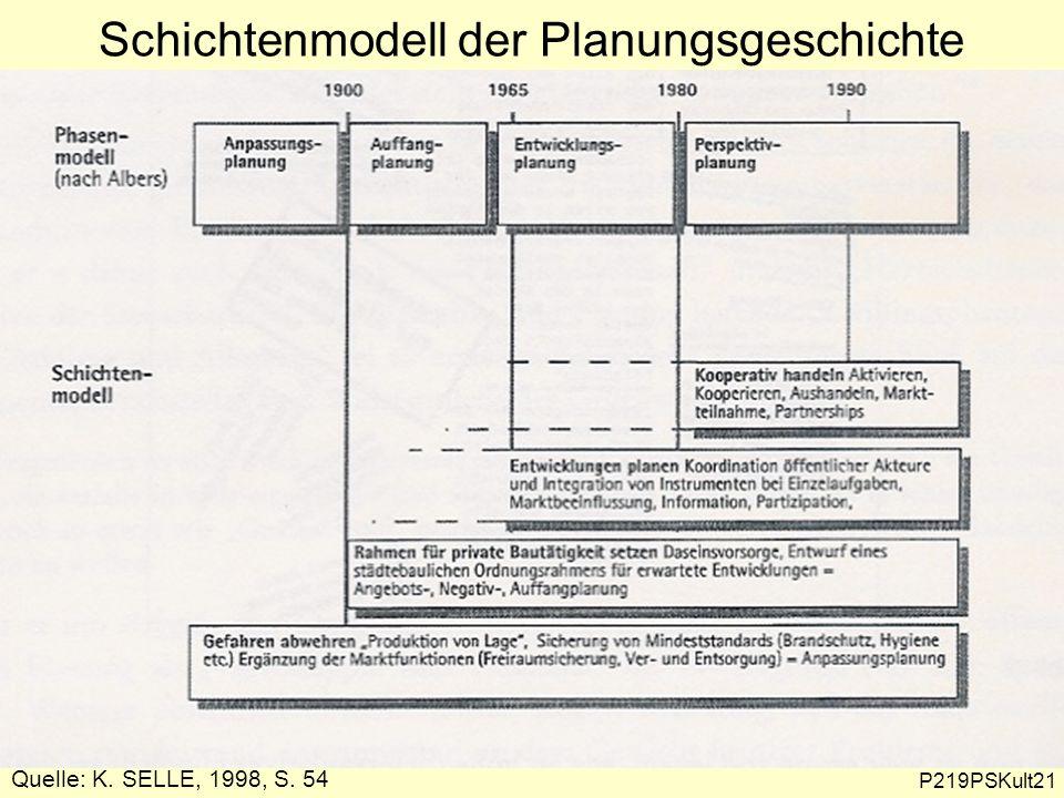 Schichtenmodell der Planungsgeschichte