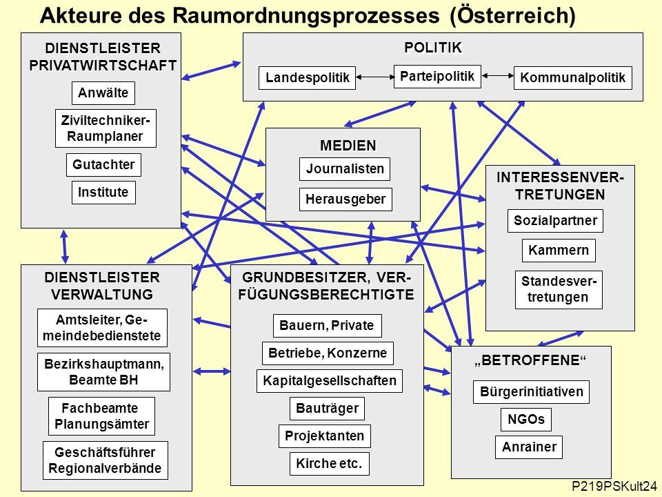 Akteure des Raumordnungsprozesses (Österreich)