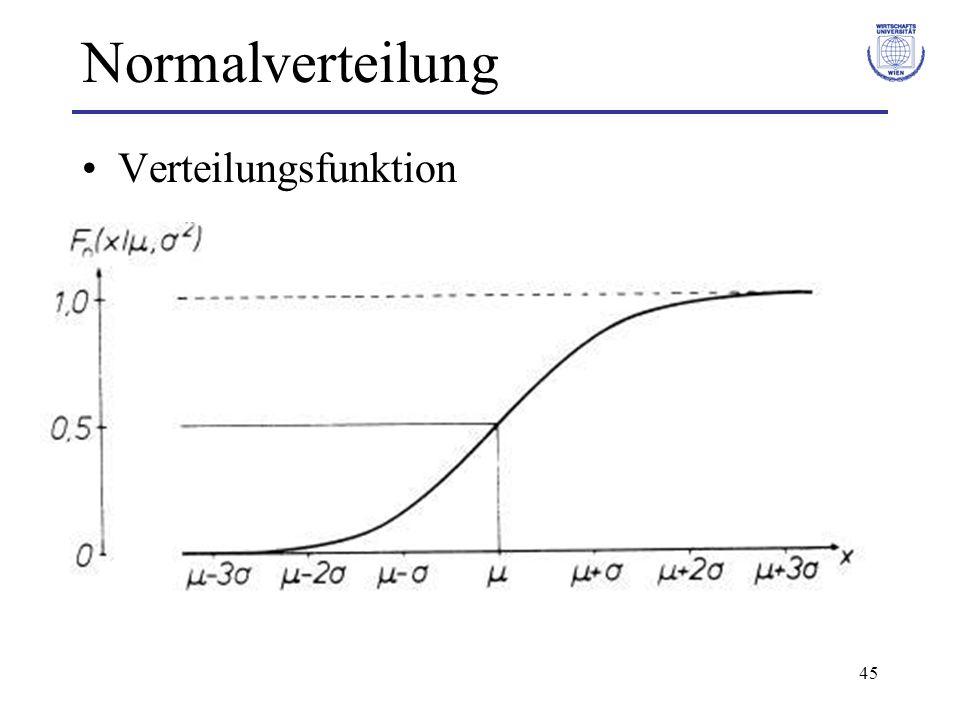 Normalverteilung Verteilungsfunktion