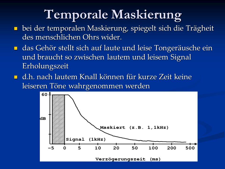 Temporale Maskierung bei der temporalen Maskierung, spiegelt sich die Trägheit des menschlichen Ohrs wider.
