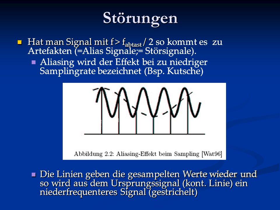 Störungen Hat man Signal mit f > fabtast / 2 so kommt es zu Artefakten (=Alias Signale;= Störsignale).