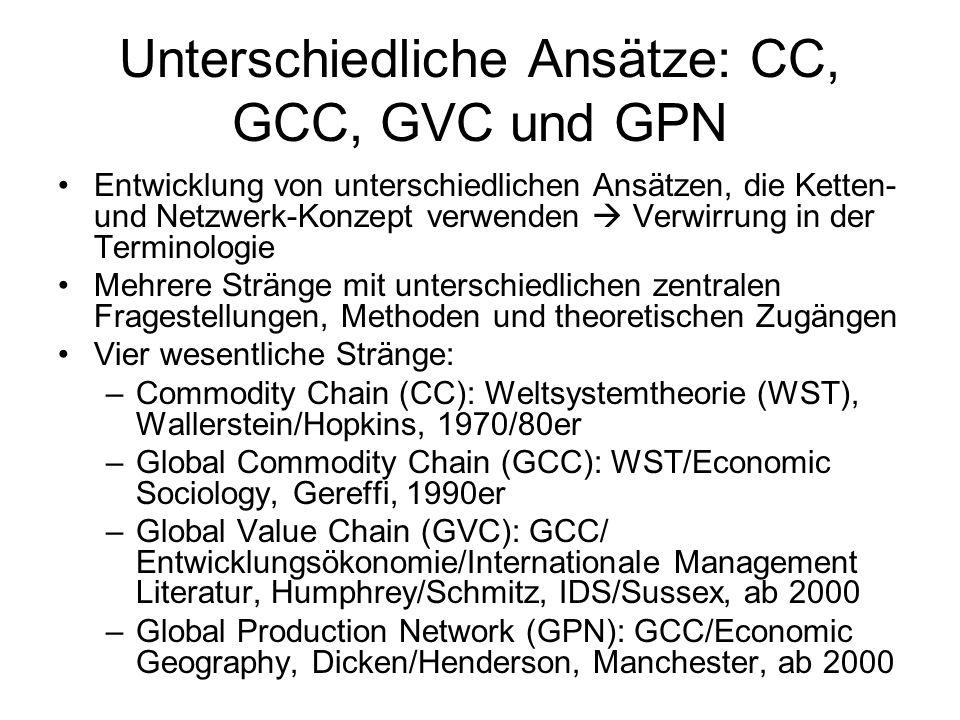 Unterschiedliche Ansätze: CC, GCC, GVC und GPN