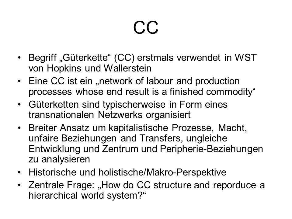 """CC Begriff """"Güterkette (CC) erstmals verwendet in WST von Hopkins und Wallerstein."""
