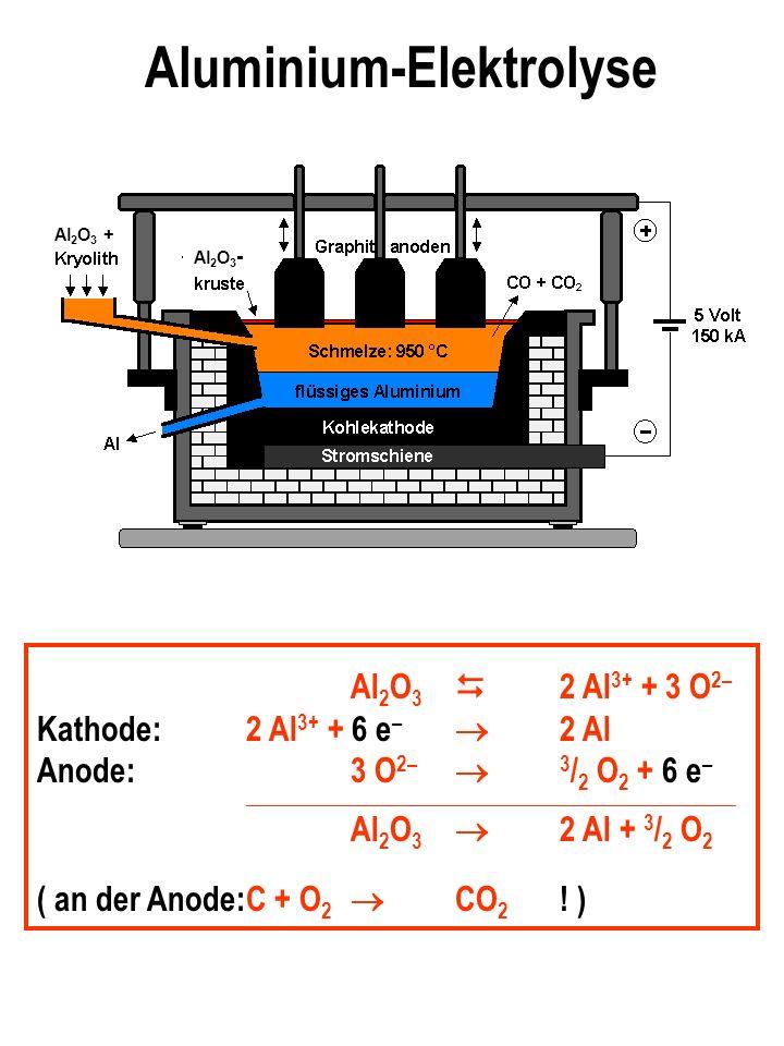 Aluminium-Elektrolyse
