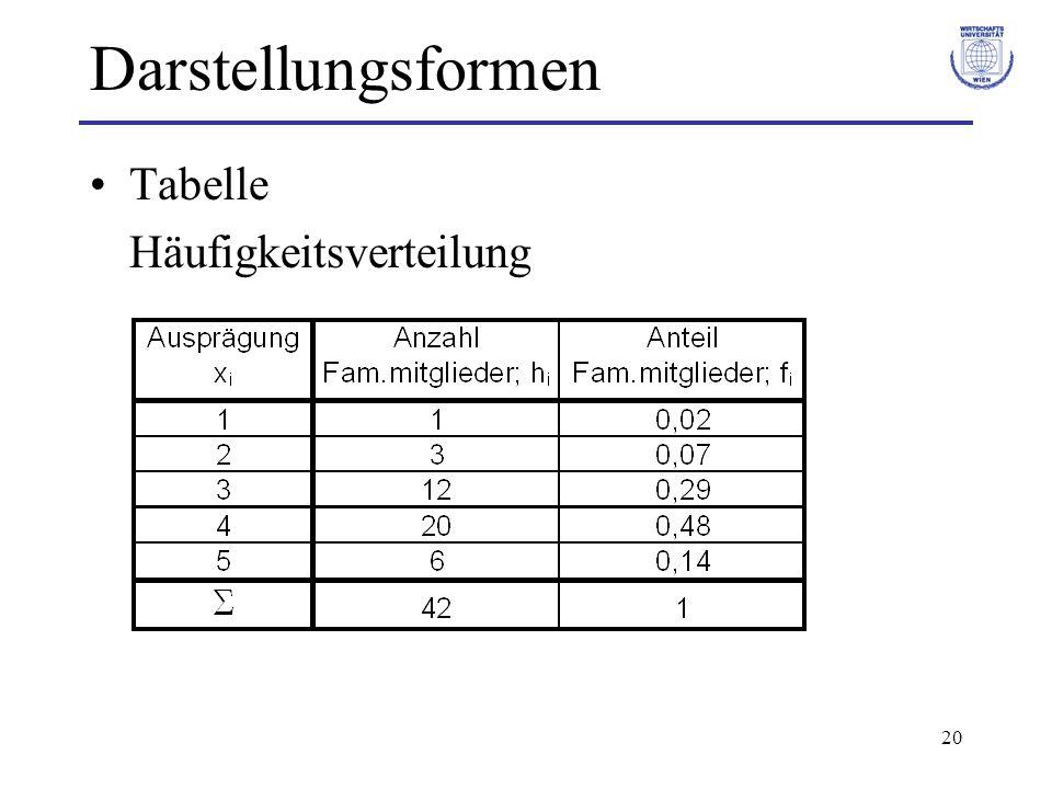 Darstellungsformen Tabelle Häufigkeitsverteilung