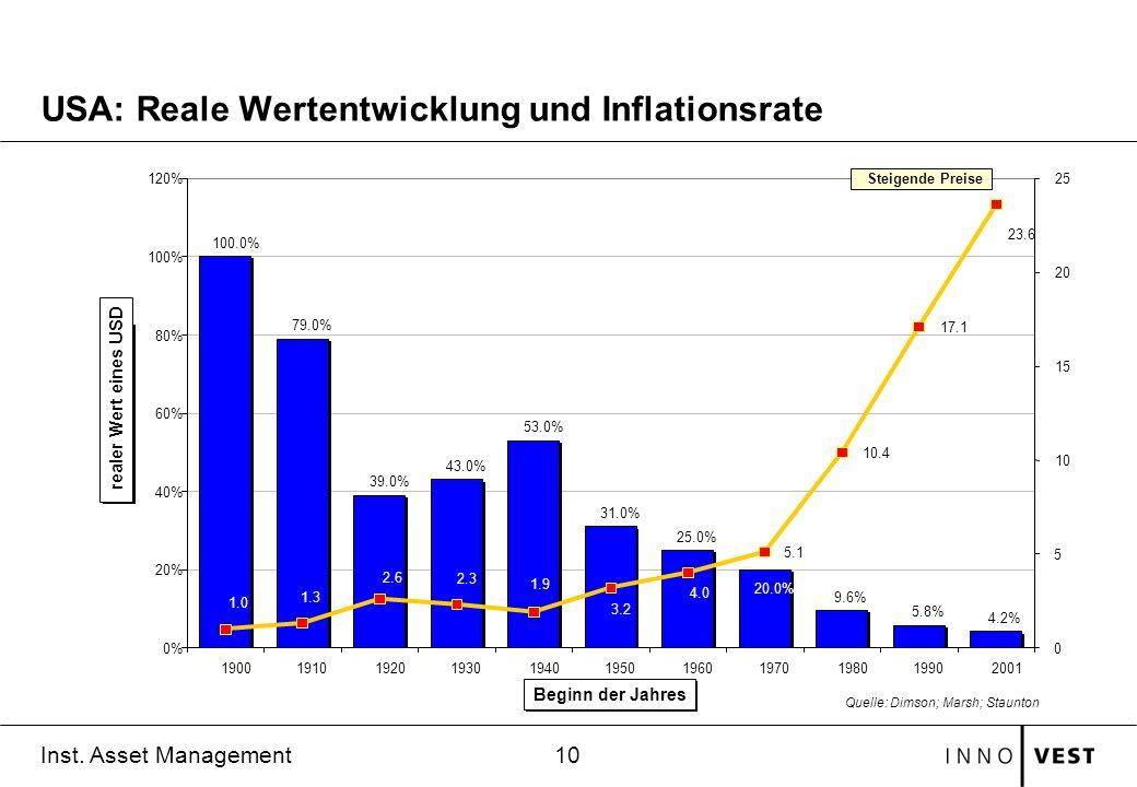 USA: Reale Wertentwicklung und Inflationsrate