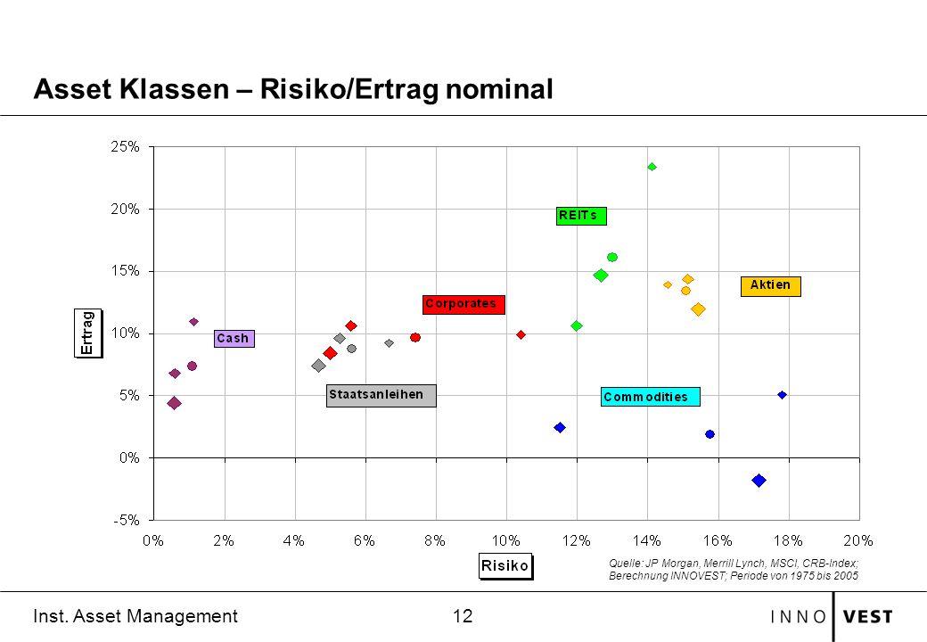 Asset Klassen – Risiko/Ertrag nominal