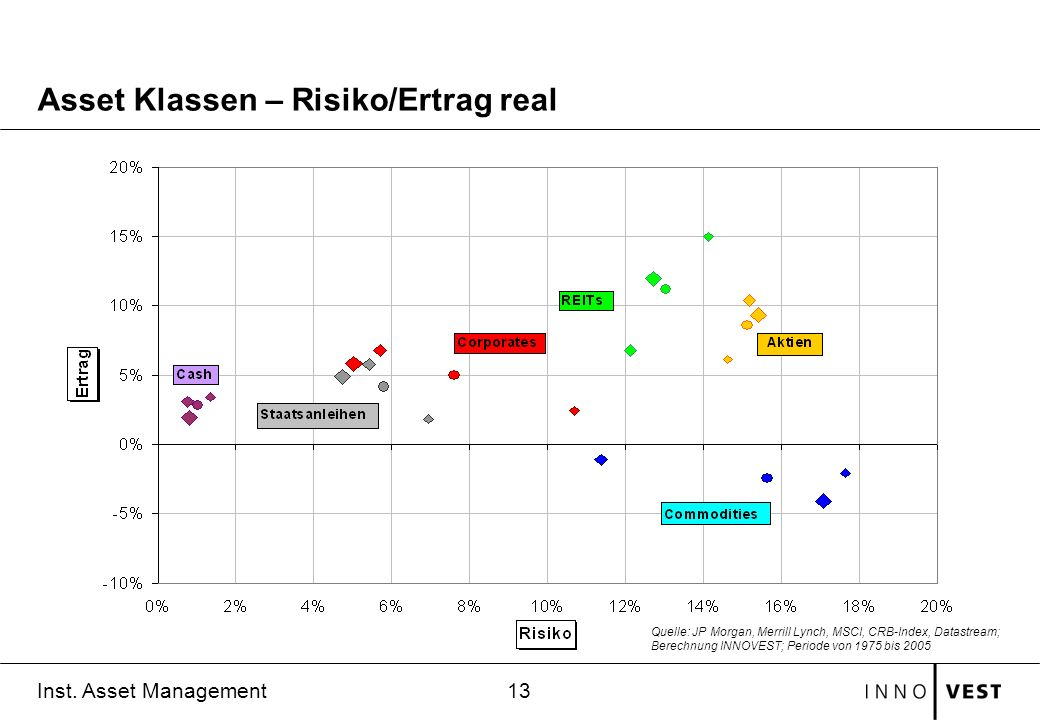 Asset Klassen – Risiko/Ertrag real
