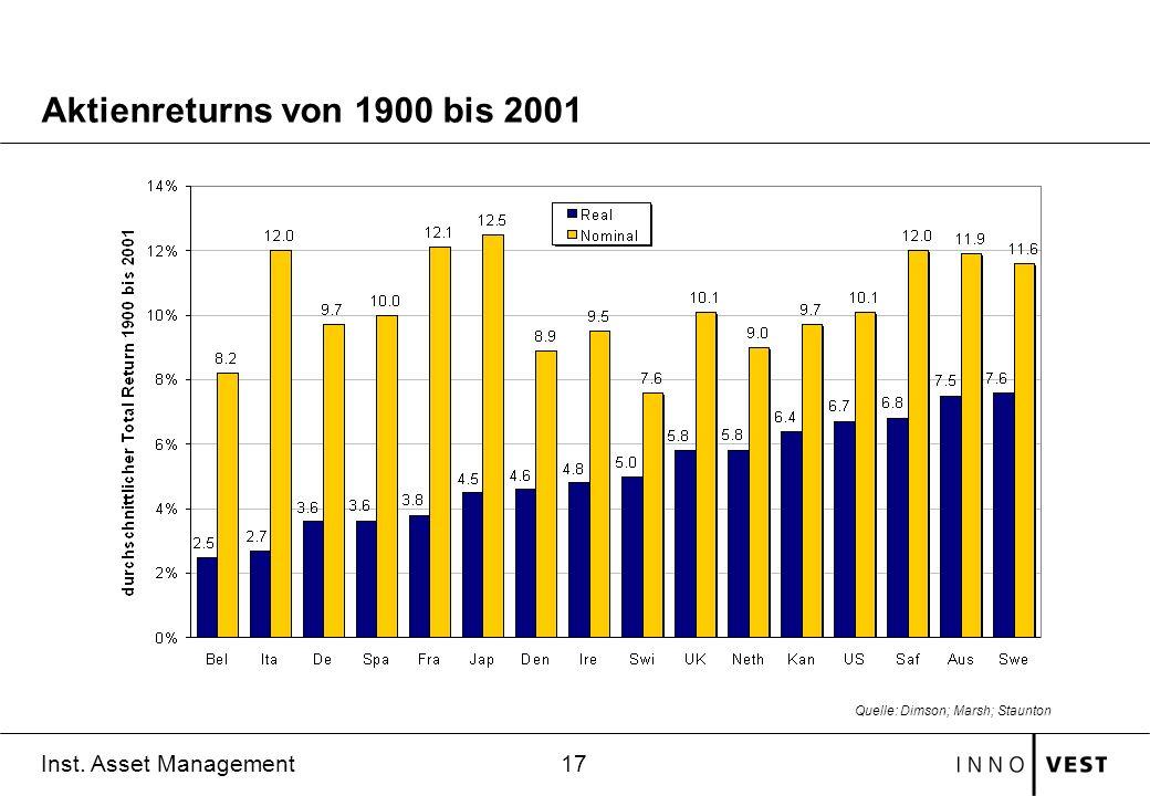 Aktienreturns von 1900 bis 2001 Quelle: Dimson; Marsh; Staunton