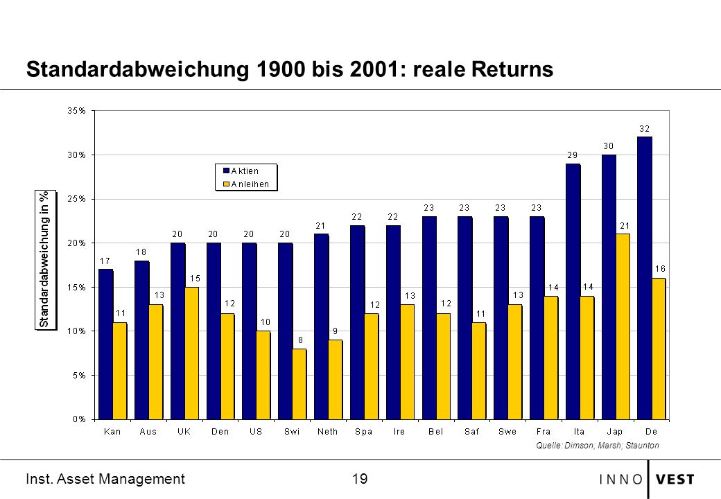 Standardabweichung 1900 bis 2001: reale Returns
