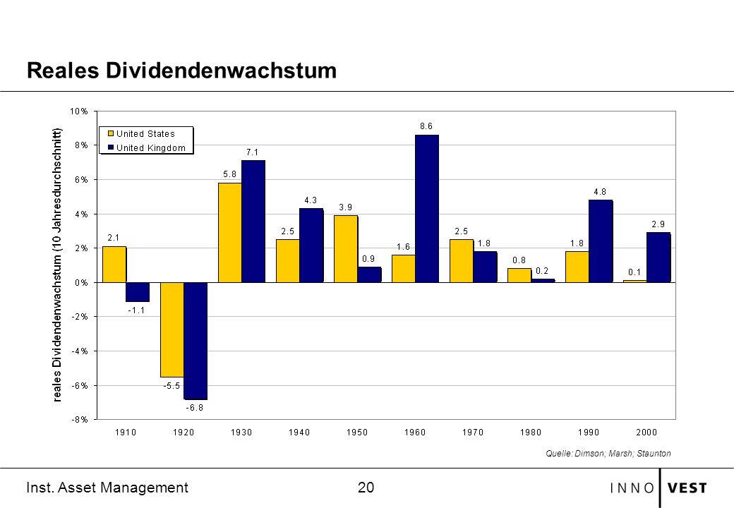 Reales Dividendenwachstum